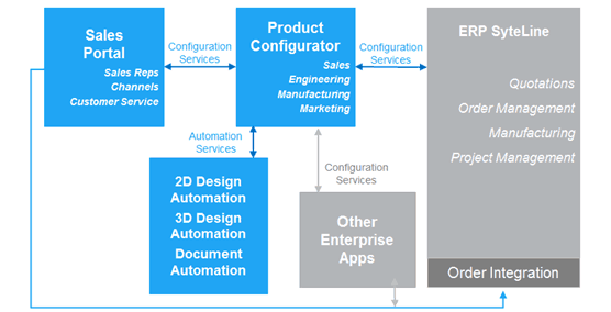 Product Configuration Management Infor SyteLine ERP Manufacturing Software Godlan