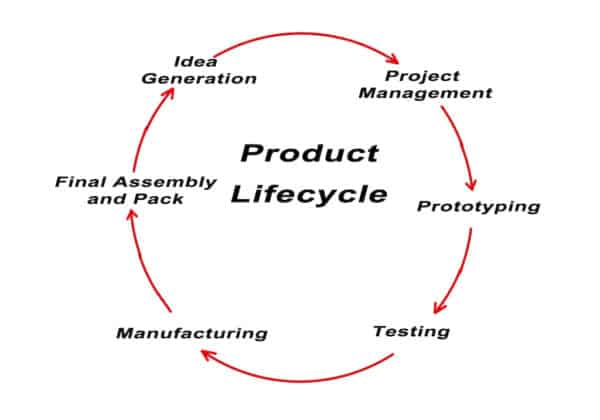 Managing the Lifecycle of Your Products Efficiently
